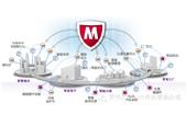 McAfee嵌入式安全解决方案—增强智能系统的安全性