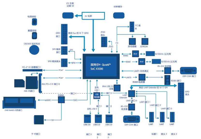 英特尔® 物联网参考设计